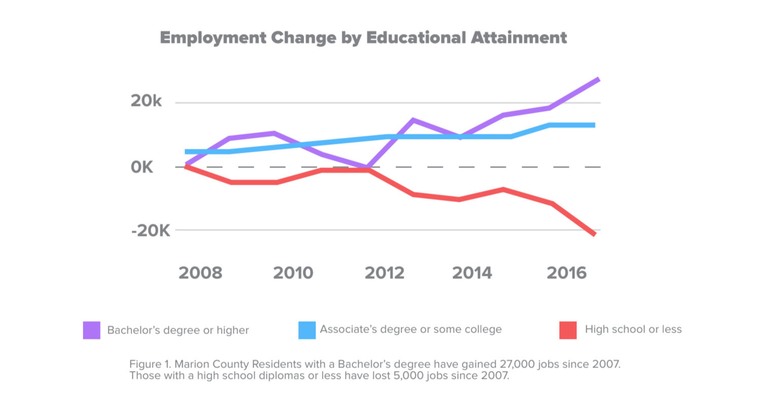 employment change by educational attainment graph