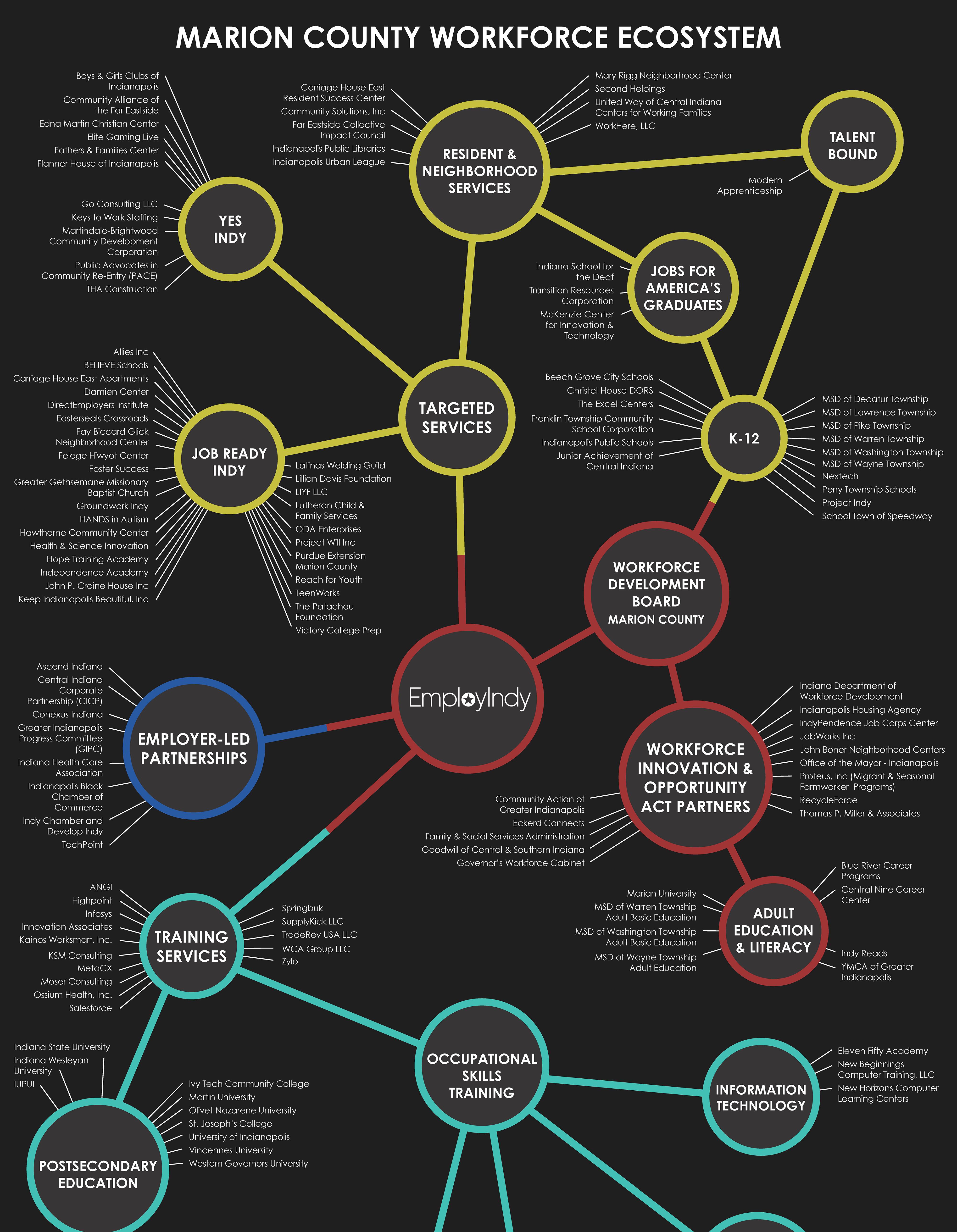 2020-2021 Ecosystem Graphic